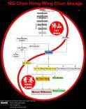 NG Chun-hong Wing Chun Lineage